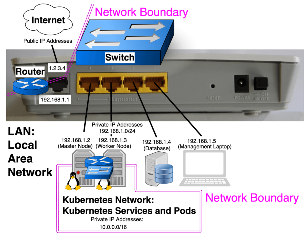 kubernetes nodes are routers